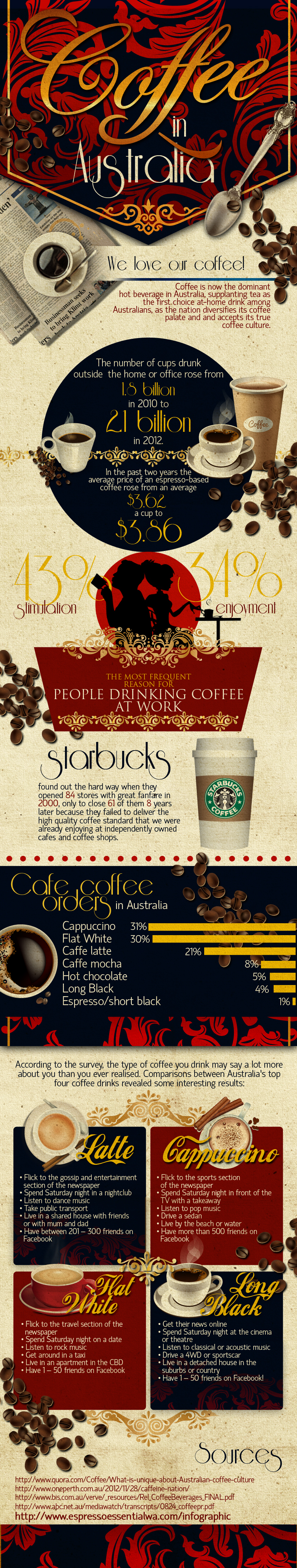 Coffee in Australia